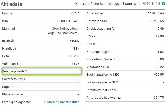 Bör Du Belåna Aktier För Ökad Hävstång?