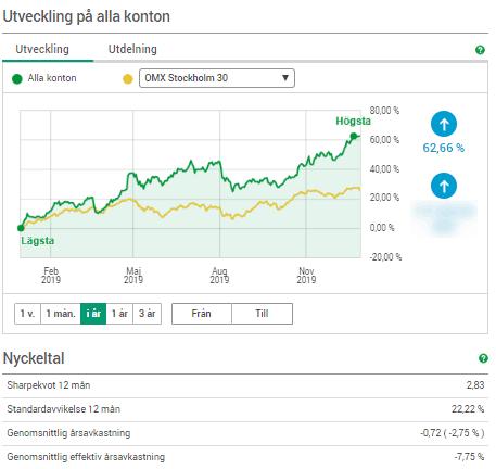 Mitt Resultat för Helåret 2019 för Aktier, Guld och Index